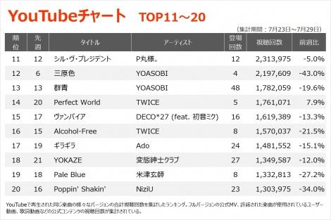 【YouTubeチャート TOP11〜20】(7/23〜7/29)