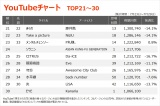 【YouTubeチャート TOP21〜30】(7/23〜7/29)