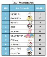 『2021年サンリオキャラクター大賞』速報順位TOP10(C)'21 SANRIO(C)'21 SANRIO/SEGATOYS S/D・G S/F・G SP-M S/T・F 著作(株)サンリオ