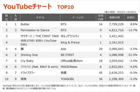 【YouTubeチャート TOP10】(9/3〜9/9)