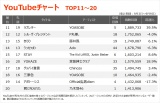 【YouTubeチャート TOP11〜20】(9/3〜9/9)