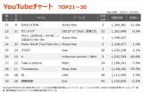 【YouTubeチャート TOP21〜30】(9/3〜9/9)