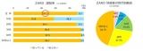 アンケート調査 ZARD認知率と好感者の世代別割合
