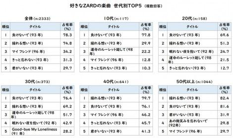 アンケート調査 好きなZARDの楽曲 世代別TOP5(複数回答)
