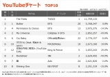 【YouTubeチャート TOP10】(10/1〜10/7)