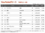 【YouTubeチャート TOP11〜20】(10/1〜10/7)