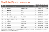 【YouTubeチャート TOP21〜30】(10/1〜10/7)
