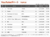 【YouTubeチャート】BE:FIRST「Kick Start」TOP10入り 視聴回数が前週の3倍に